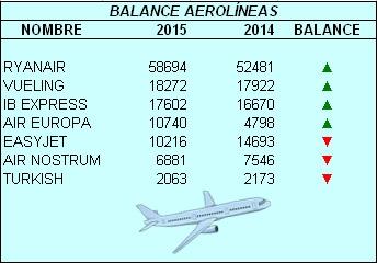 aerolineasenero